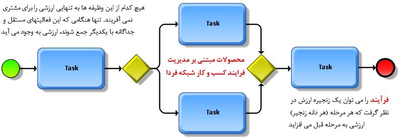 تفاوت میان فرایند و وظیفه